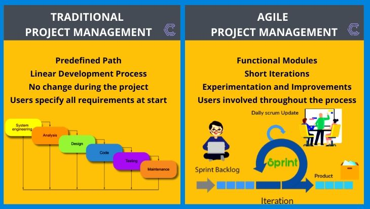 Agile-vs-Traditional
